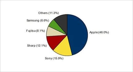 2013年スマートフォン出荷メーカー 円グラフ