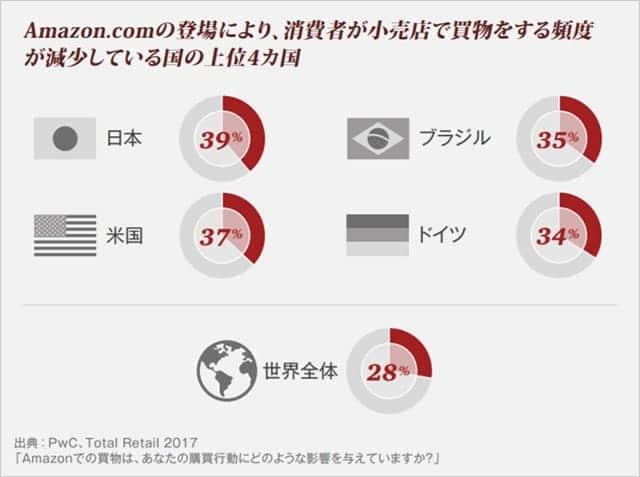 Amazonの影響が最も大きな国は日本