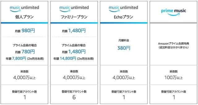 Amazon Music プラン比較表
