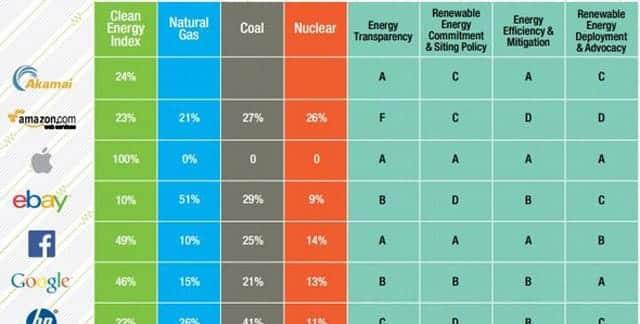アップルがクリーンエネルギー活用度 最高評価を獲得