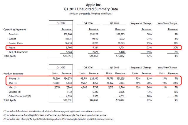 日本で絶好調、Appleの四半期決算