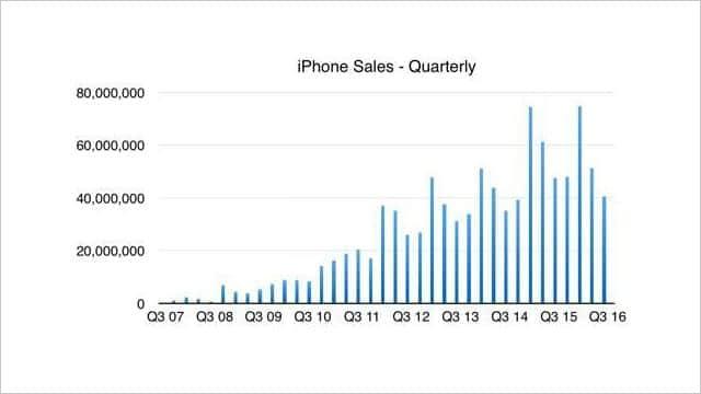 グラフで見るiPhoneとiPadの販売推移-光明はApple Watchに