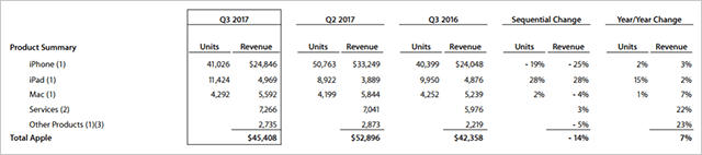 Apple決算は予測超の増収増益