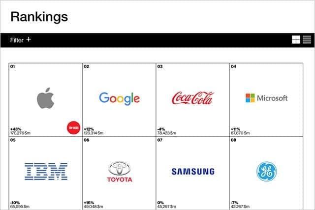 世界ブランド価値調査、3年連続で1位Apple、2位Google