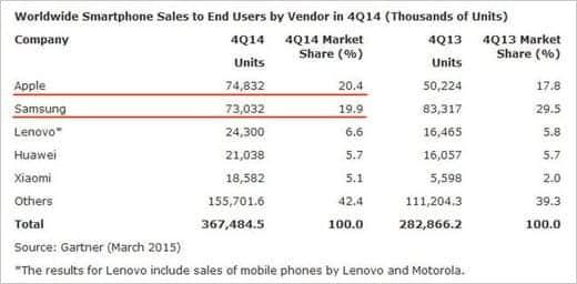2014年10-12月期スマートフォン販売台数とシェア