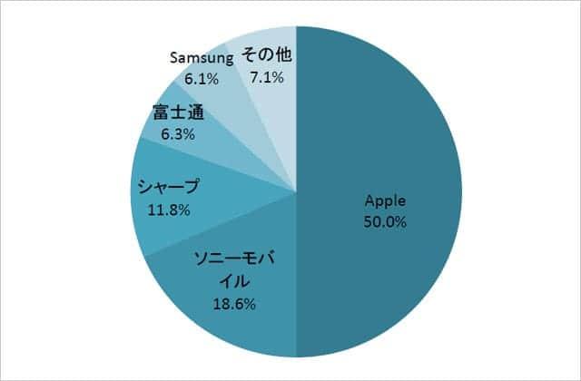アップルの国内シェアは50%、2015年度上期の出荷台数