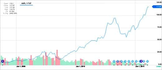 アップルの株価が過去最高の7000億ドルを記録