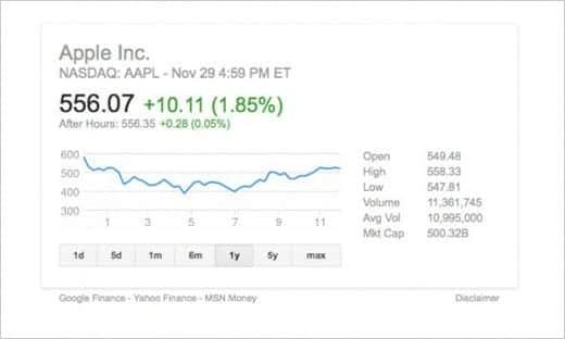アップルの株価が2013年の最高値を更新