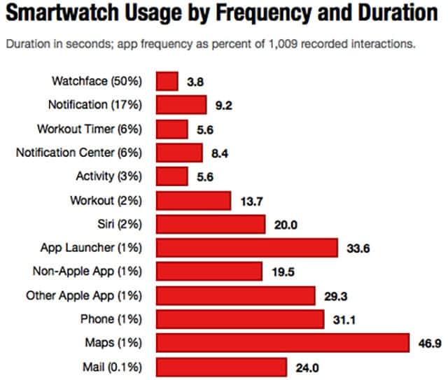 Apple Watchのどの機能が使われているか その頻度と使用時間