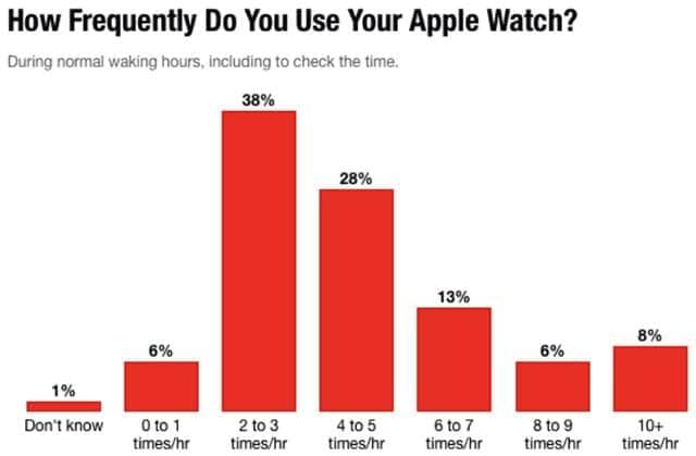 Apple Watchをどれぐらいの頻度で使うか