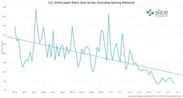 Apple Watchはいまいち売れてない?