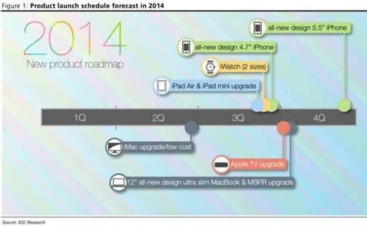 アップルの2014年はこれが発表される!