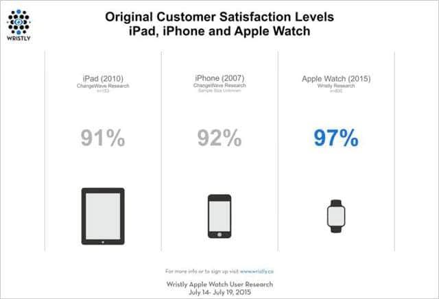 Apple Watchの顧客満足度は97%