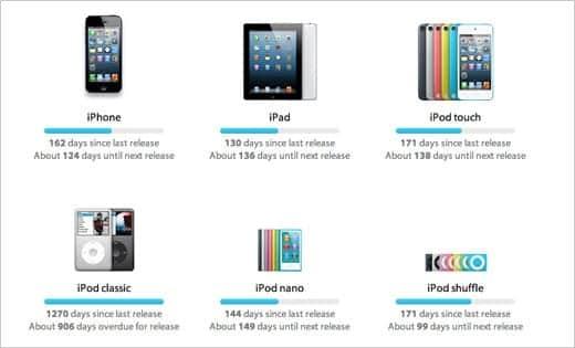 アップル製品のサイクルから次期モデルの発売を推測できる Arrival.io