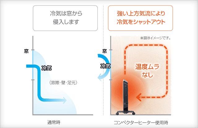 デロンギ コンベクターヒーターの特徴