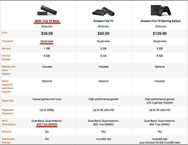米AmazonのFire TV Stickのスペック比較表がこちら。
