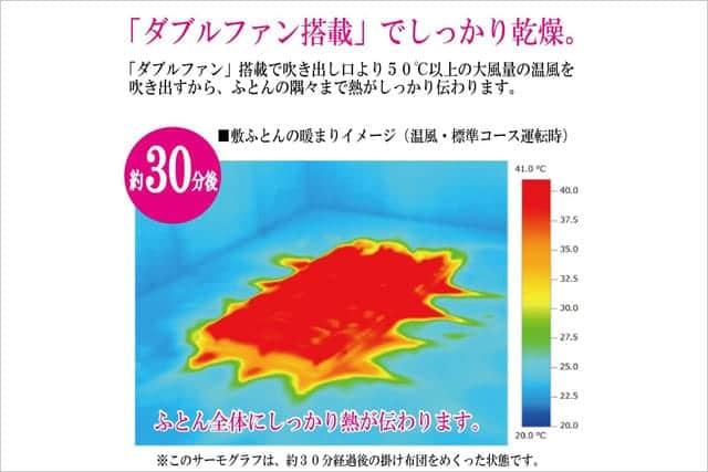 ダブルファン搭載で吹き出し口より50℃以上の温風を吹き出す。