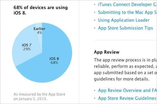 iOS 8 の普及率が68%に