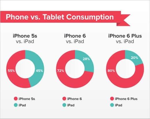 iPad VS iPhone 6