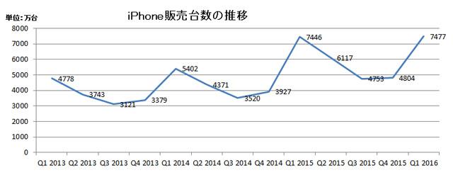 iPhoneの伸びが減速、Appleに何が起きているのか
