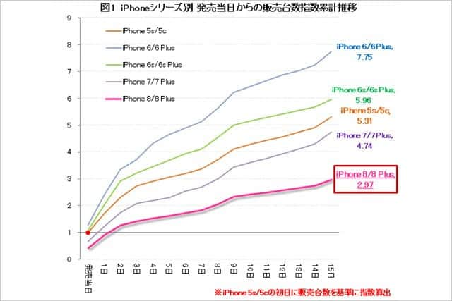 iPhone 8ではなくXを買いたい理由は?