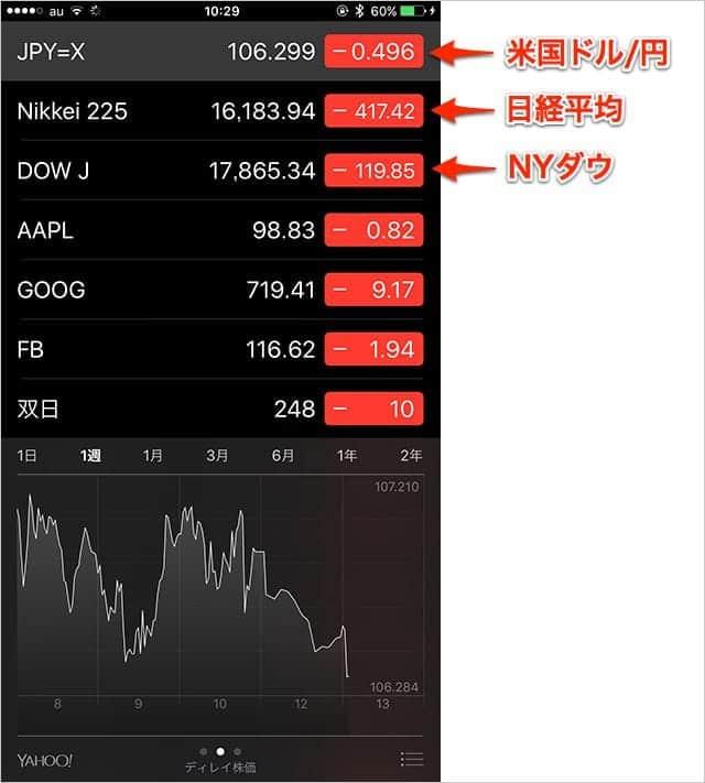 株価アプリに株価のほか、米国ドル円、日経平均、NYダウを表示させる