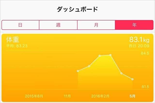 iPhoneで体重管理する方法。2か月で2kg減量!