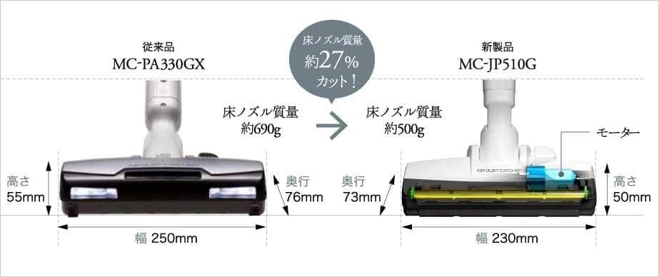 MC-JP510G 床ノズル質量 約27%カット