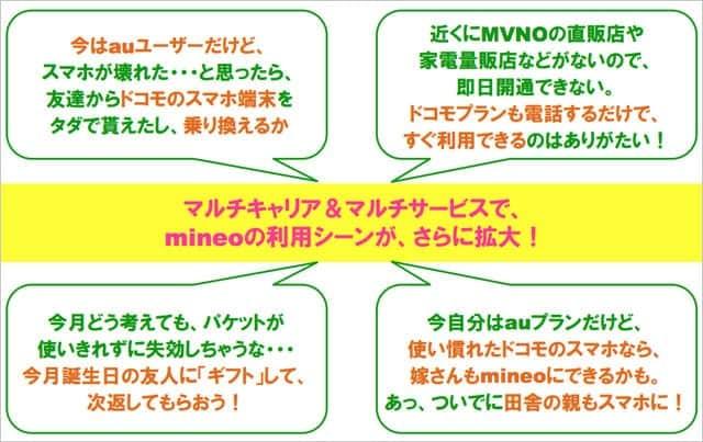 マルチキャリア&マルチサービスでmineoの利用シーンがさらに拡大!