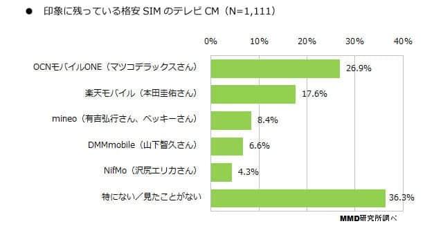 印象に残っている格安SIMのテレビCM