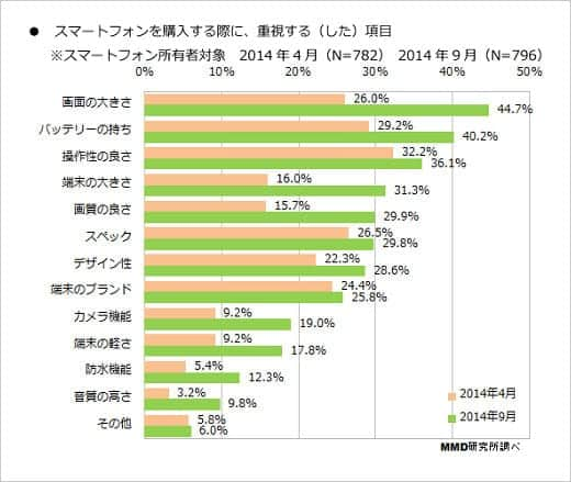 2014年4月~9月スマートフォン購入に関する定点調査 重視する項目