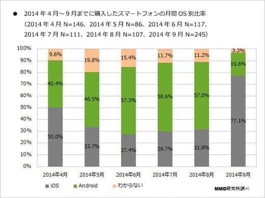 2014年4月~9月スマートフォン購入に関する定点調査 購入したスマートフォンの月間OS別比率