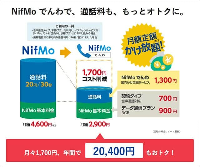 NifMo電話で通話料ももっとお得に!