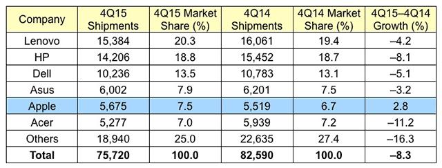 世界のPC市場でMacのみ売り上げ増