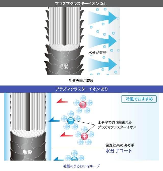プラズマクラスターの水分子コーティングメカニズム