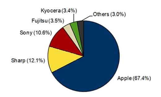 2014年第1四半期 国内スマートフォン出荷台数ベンダー別シェア
