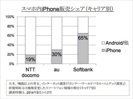 スマホ内iPhone販売シェア(キャリア別)