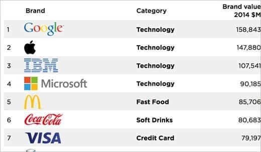 世界で最も価値のあるブランド2014。アップルは王座陥落、Googleが首位に。