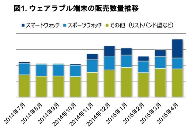 ウェアラブル端末の販売数量推移 グラフ