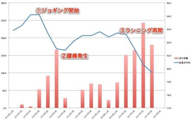 2016年3月から2017年5月までの体重と月間走行距離の推移