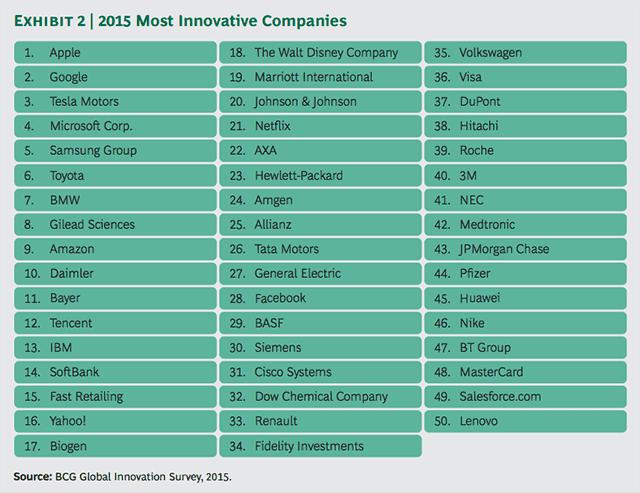 Appleが10年連続で革新的な企業No.1に