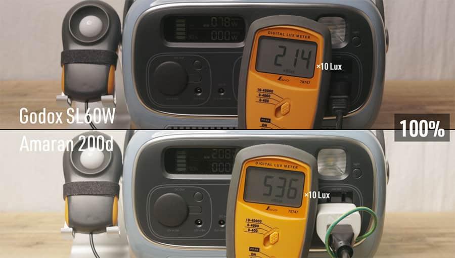 明るさ100%時 SL60W 2140Lux 200D 5360Lux