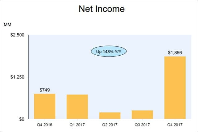Amazon、年末商戦とAWS好調で増収増益
