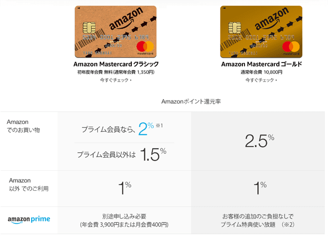 Amazon Mastercardクラシックの特徴