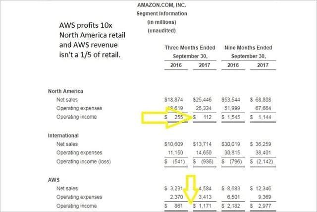 Amazon AWSなど好調で34%増収