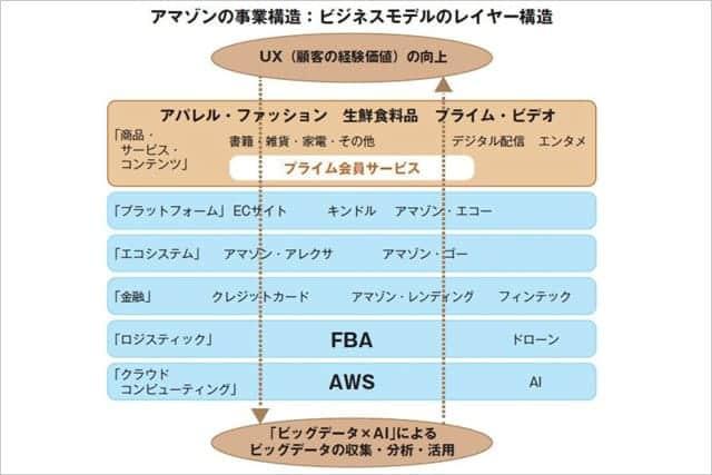 Amazonプライム 年3900円は超破格だった