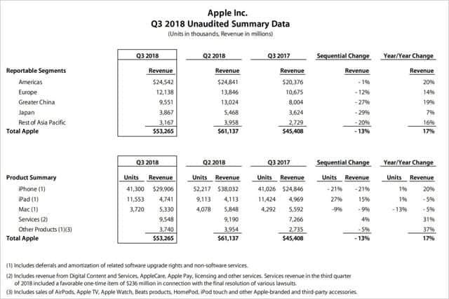 iPhone XやAirPods好調で予想を上回る増収増益