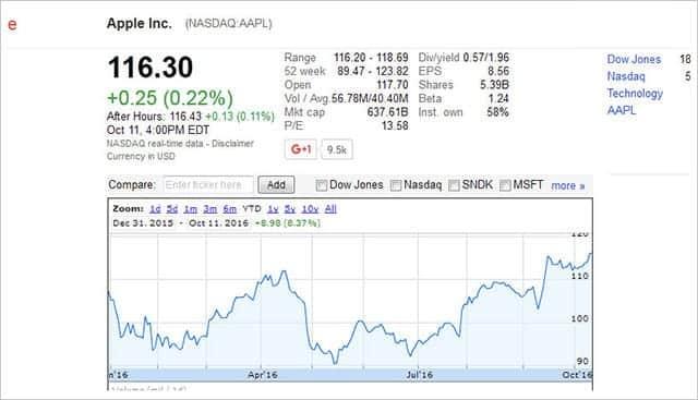 Galaxyの影響か、Apple株が年初来最高値を更新