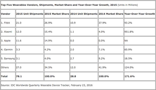 2015年のApple Watch出荷台数は1,160万台で14.9%のシェア