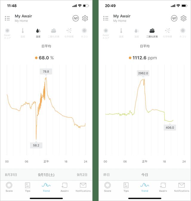 湿度と二酸化炭素の数値